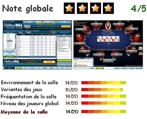 Analyse William Hill Poker