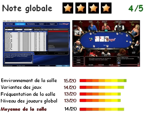 Analyse de RedKings Poker