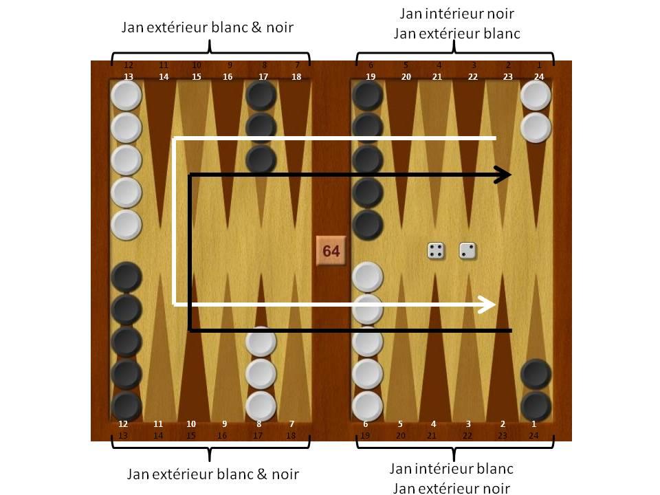 Backgammon : plateau et règles