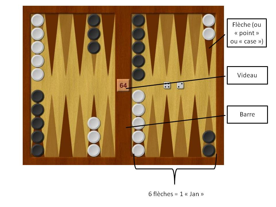 Plateau de Backgammon