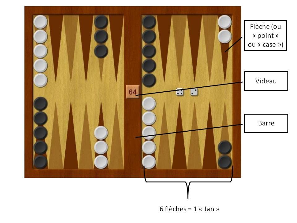 Plateau de Backgammon