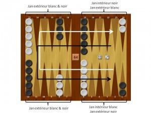Règles backgammon sur plateau