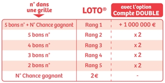 loto compte double