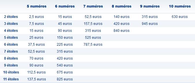 prix euromillions my millions