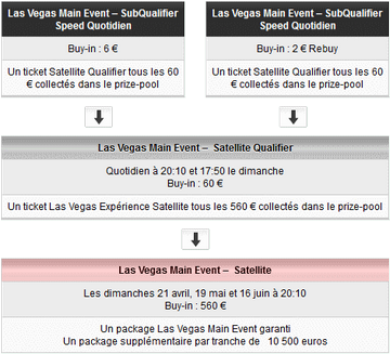 Qualifications-WSOP-Main-Event-en-ligne